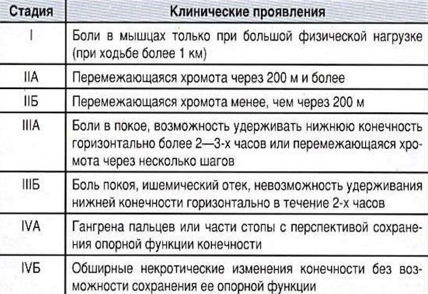 Стадии заболевания по Фонтейну – Покровскому