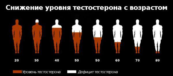 Снижение уровня тестостерона с возрастом