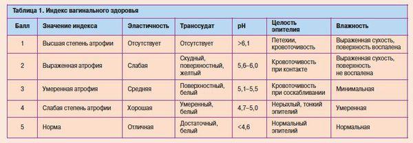 Определение индекса вагинального здоровья
