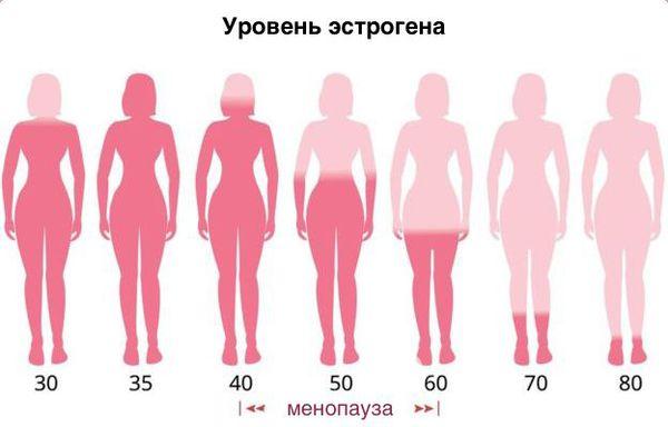 Уровень устрогена и возраст женщины