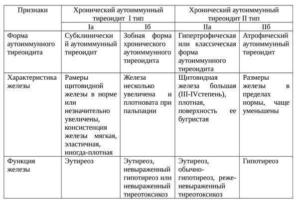 Типы аутоиммунного тиреоидита
