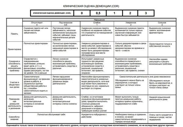 Клиническая оценка деменции