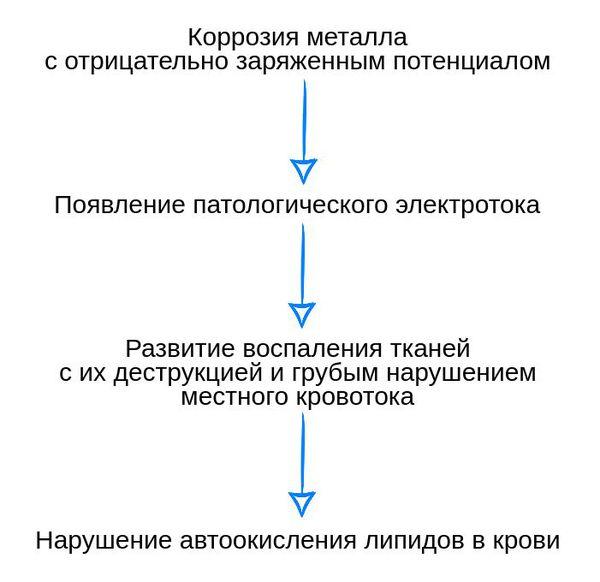 Схема развития патологических изменений при гальванозе