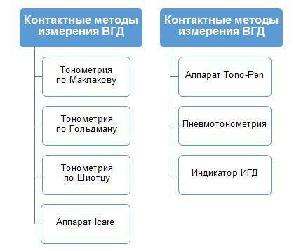 Методы измерения внутриглазного давления