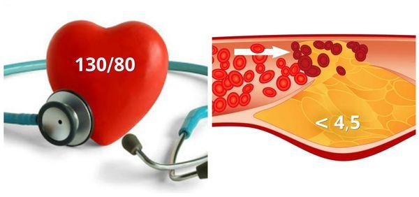 Контроль АД и уровня холестерина