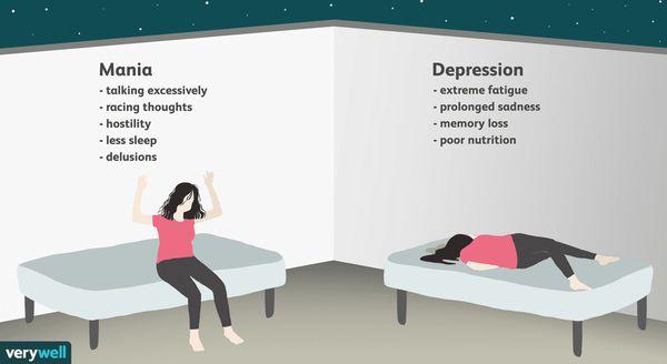 Симптомы маниакального и депрессивного расстройства