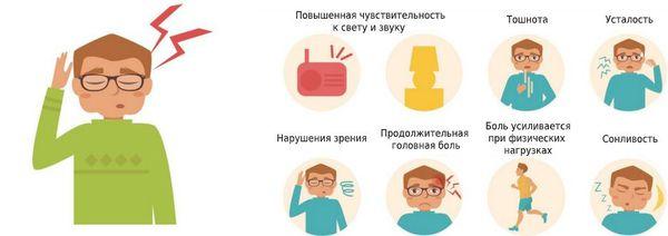 Симптомы мигрени