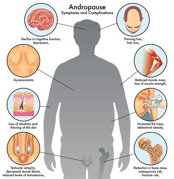 Симптомы климакса у мужчин 4