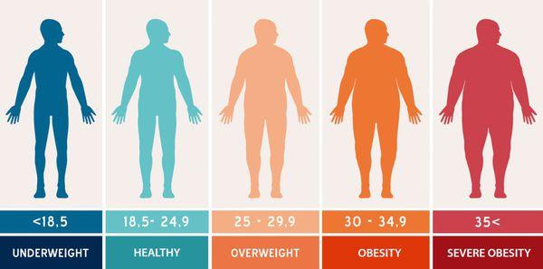 Имт 35 степень ожирения