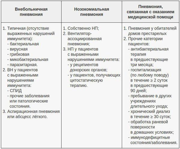 Классификация по условиям появления пневмонии