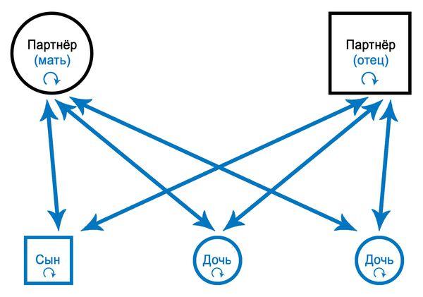 Схема дисфункциональных отношений в паре (семье)