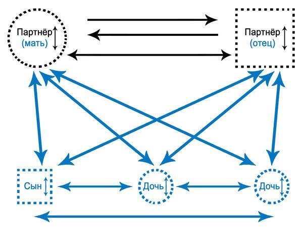 Схема функциональных отношений в паре (семье)