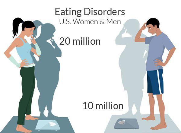 Расстройство пищевого поведения у женщин и мужчин
