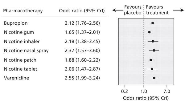 Результаты клинического исследования об эффективности средств фармакотерапии