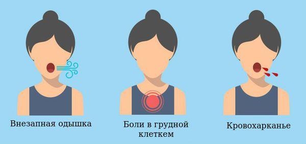 Симптомы инфаркт-пневмонии