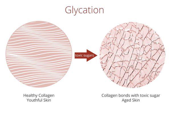 Избыток коллагеновых сшивок в коже